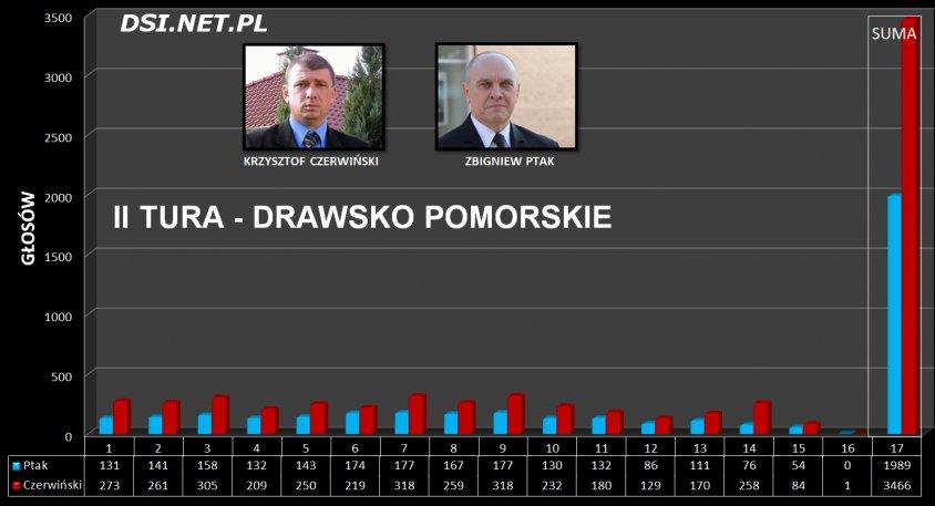 Drawsko Pomorskie - wyniki II tury - Wygrywa Krzysztof Czerwiński