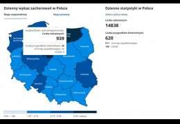 Raport: Wzrost zakażeń w powiecie. Cztery zgony osób z COVI z powodu chorób współistniejących
